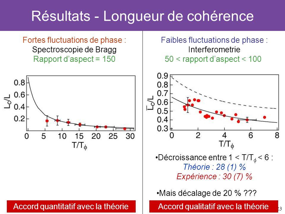 23 Résultats - Longueur de cohérence Fortes fluctuations de phase : Spectroscopie de Bragg Rapport daspect = 150 Accord quantitatif avec la théorie Fa