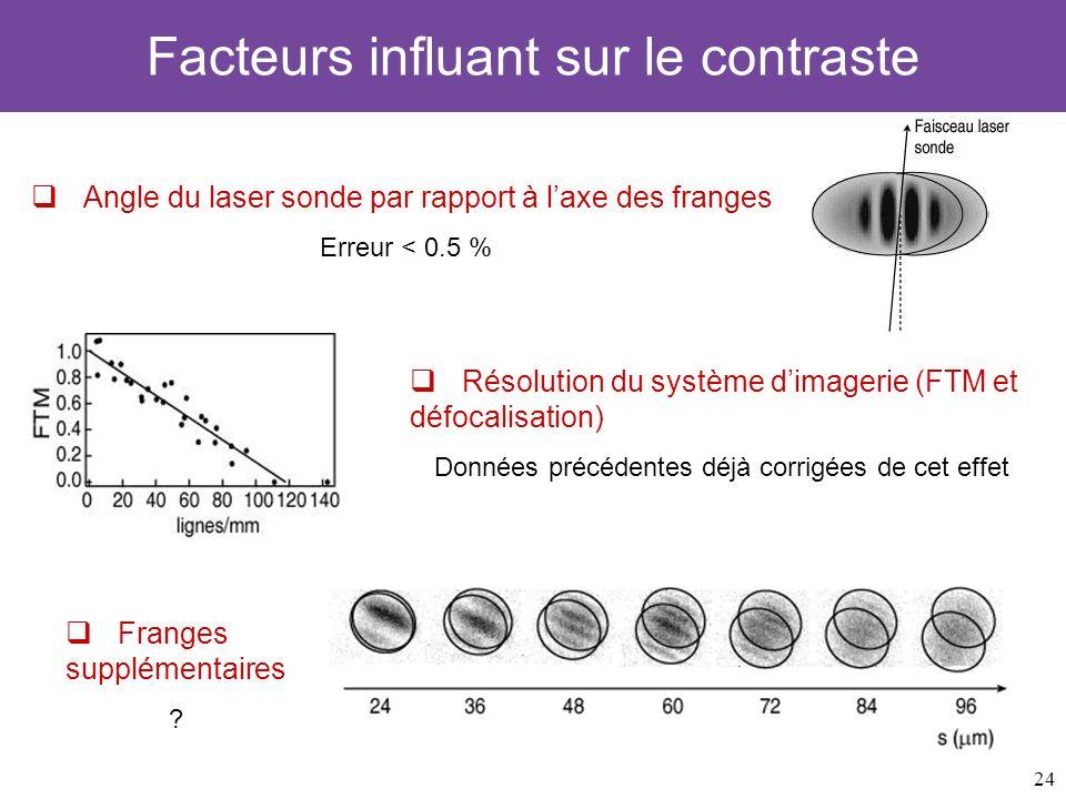 24 Facteurs influant sur le contraste Angle du laser sonde par rapport à laxe des franges Erreur < 0.5 % Résolution du système dimagerie (FTM et défoc