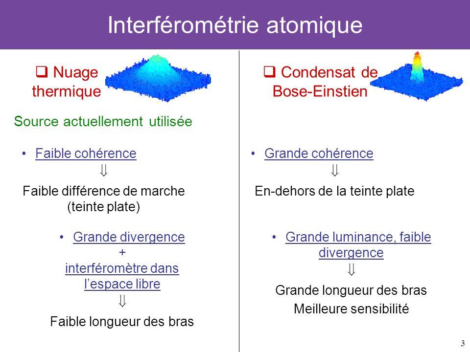 3 Interférométrie atomique Source actuellement utilisée Grande divergence + interféromètre dans lespace libre Faible longueur des bras Faible cohérenc