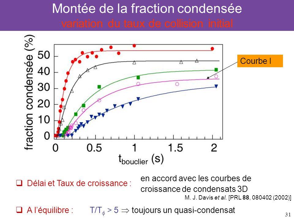 31 Montée de la fraction condensée variation du taux de collision initial Courbe I Délai et Taux de croissance : en accord avec les courbes de croissa
