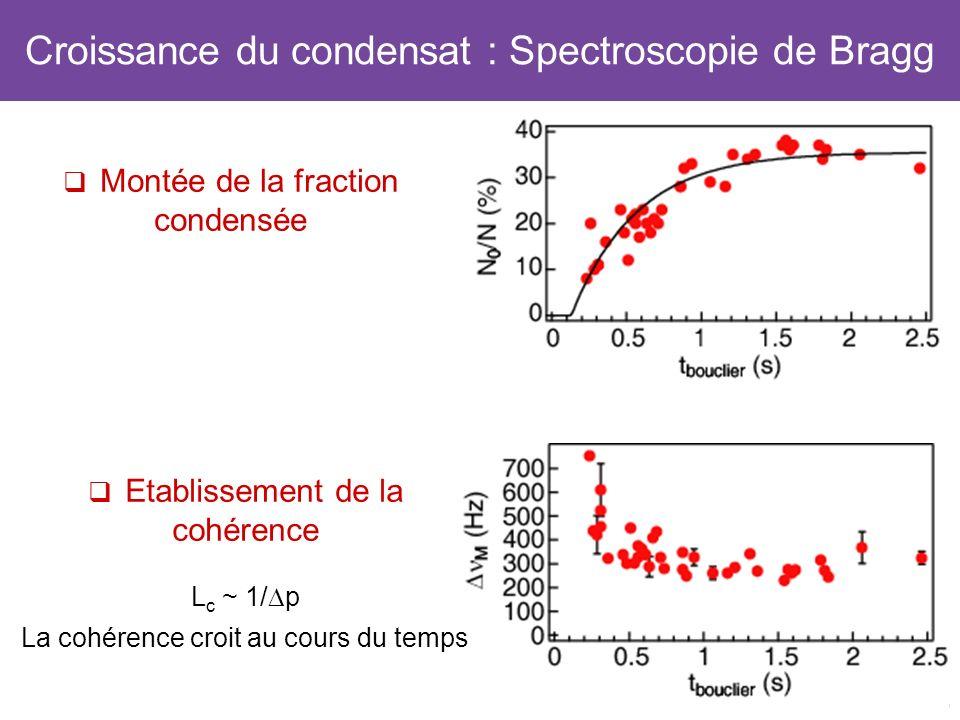 32 Croissance du condensat : Spectroscopie de Bragg Montée de la fraction condensée Etablissement de la cohérence L c ~ 1/ p La cohérence croit au cou