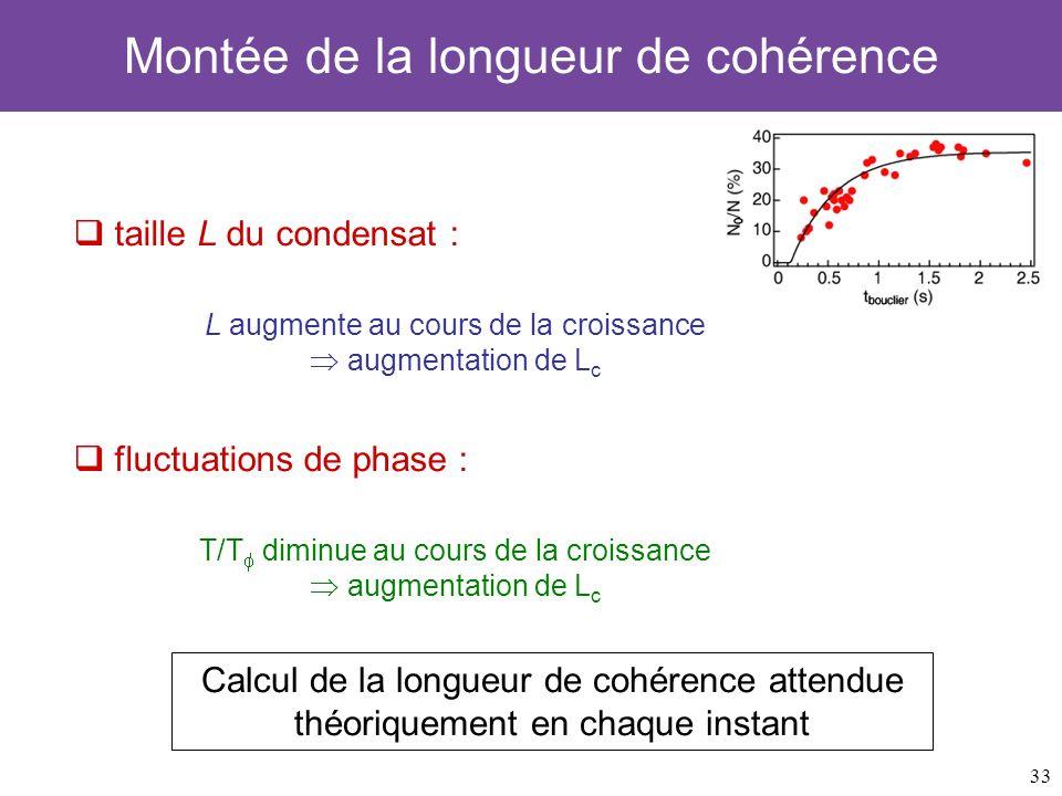 33 Montée de la longueur de cohérence taille L du condensat : L augmente au cours de la croissance augmentation de L c fluctuations de phase : T/T dim