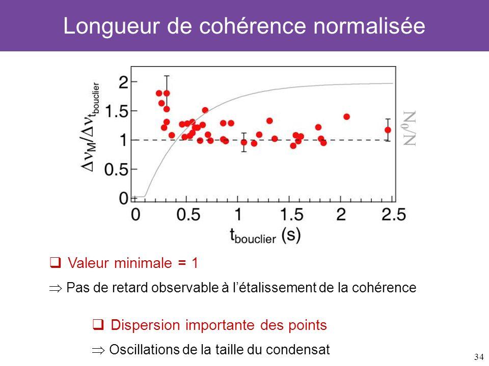 34 Longueur de cohérence normalisée Valeur minimale = 1 Pas de retard observable à létalissement de la cohérence Dispersion importante des points Osci