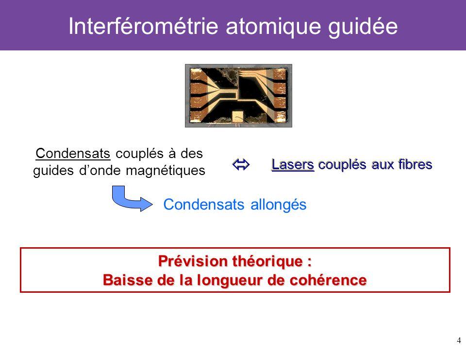5 Sommaire 1)Condensat de Bose-Einstein allongé –Cohérence en phase du condensat –Fluctuations de phase et quasi-condensat 3)Etablissement de la cohérence –Principe de lexpérience –Montée de la fraction condensée –Etude de la cohérence au cours de la formation 2)Cohérence à léquilibre –Etude de la cohérence en phase : Spectroscopie de Bragg Interférometrie –Résultats expérimentaux Conclusion et perspectives