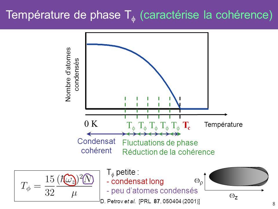 9 ħ ħ z 0 K Nombre datomes condensés TcTc Température Température de phase T (caractérise la cohérence) T Origine des fluctuations de phase z ħ ħ z T < T < T c : Distribution aléatoire sur plusieurs niveaux dénergie très proches Fluctuations de phase suivant laxe long du condensat Amplitude des fluctuations de phase :