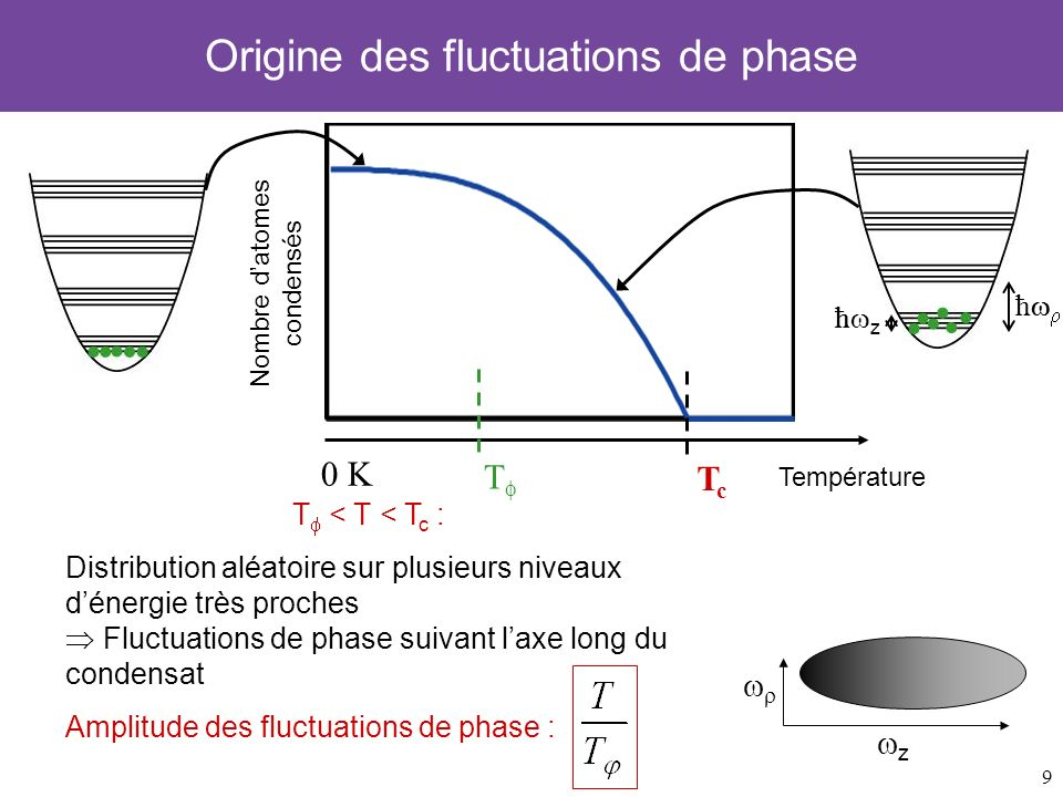 9 ħ ħ z 0 K Nombre datomes condensés TcTc Température Température de phase T (caractérise la cohérence) T Origine des fluctuations de phase z ħ ħ z T