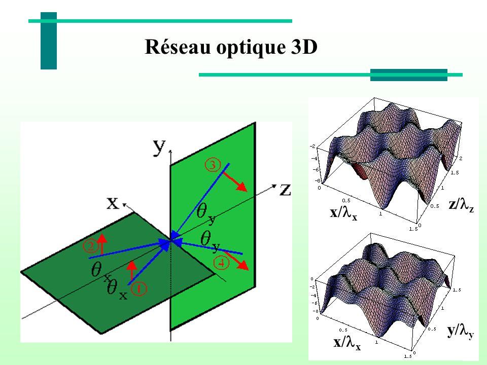 Réseau optique 3D z/ z x/ x y/ y