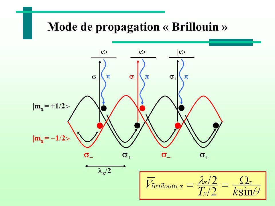 Mode de propagation « Brillouin » m g = +1/2 m g = 1/2 + + x /2 e + e e +