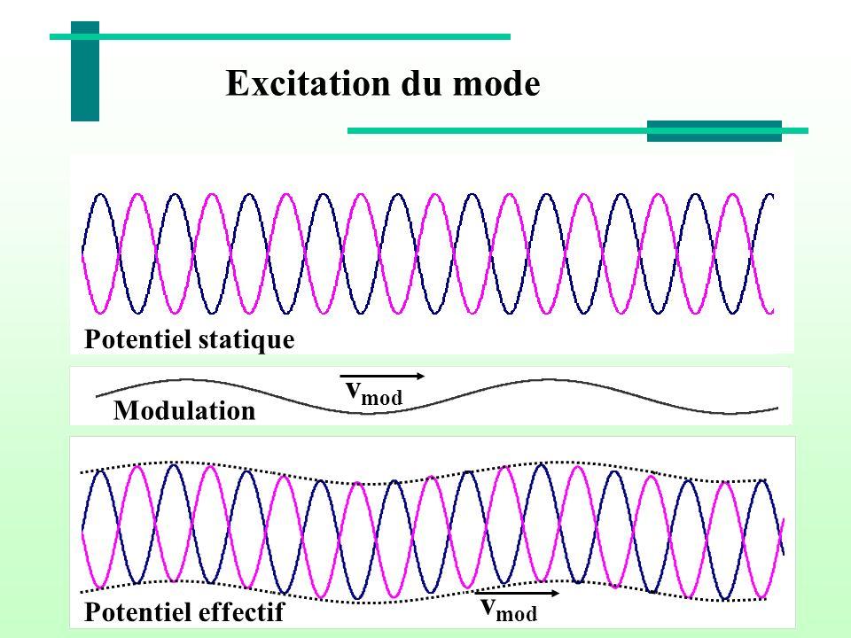 Excitation du mode Potentiel statique Modulation v mod Potentiel effectif v mod