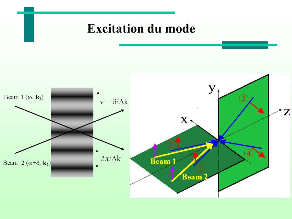 Excitation du mode Beam 1 (, k 1 ) Beam 2 ( + k 2 ) 2 / k v = / k Beam 2 Beam 1