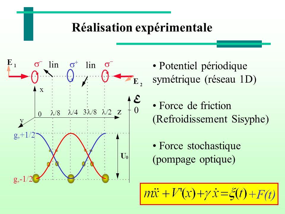 Réalisation expérimentale Potentiel périodique symétrique (réseau 1D) Force de friction (Refroidissement Sisyphe) Force stochastique (pompage optique)
