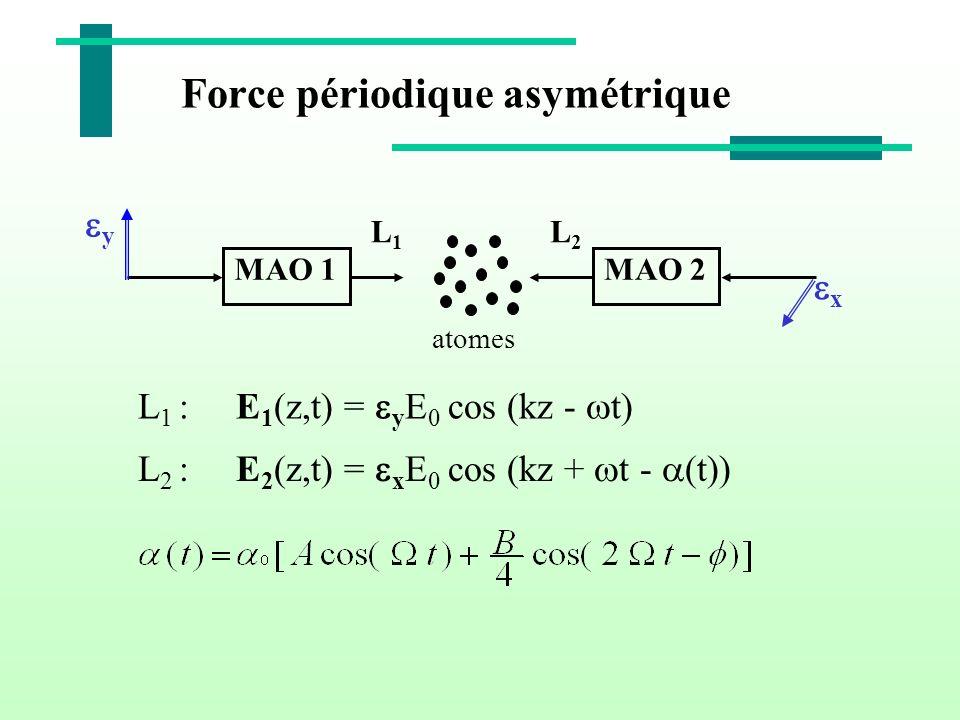 Force périodique asymétrique MAO 1MAO 2 atomes y x L1L1 L2L2 L 1 : E 1 (z,t) = y E 0 cos (kz - t) L 2 : E 2 (z,t) = x E 0 cos (kz + t - (t))