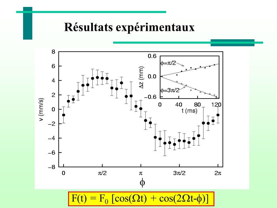 Résultats expérimentaux F(t) = F 0 [cos( t) + cos(2 t- )]