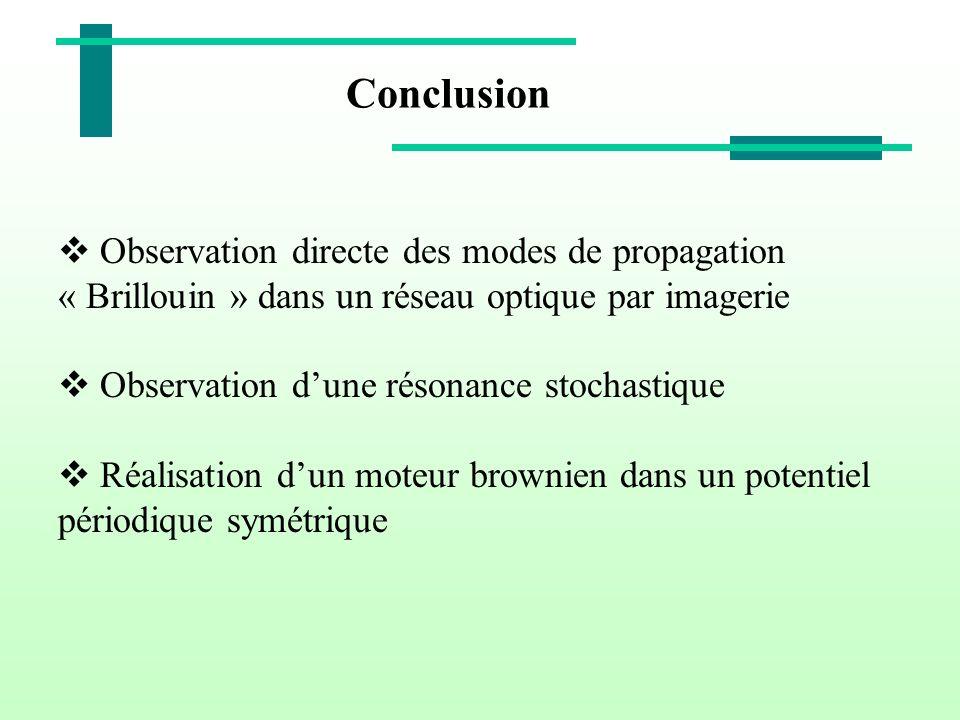 Observation directe des modes de propagation « Brillouin » dans un réseau optique par imagerie Observation dune résonance stochastique Réalisation dun