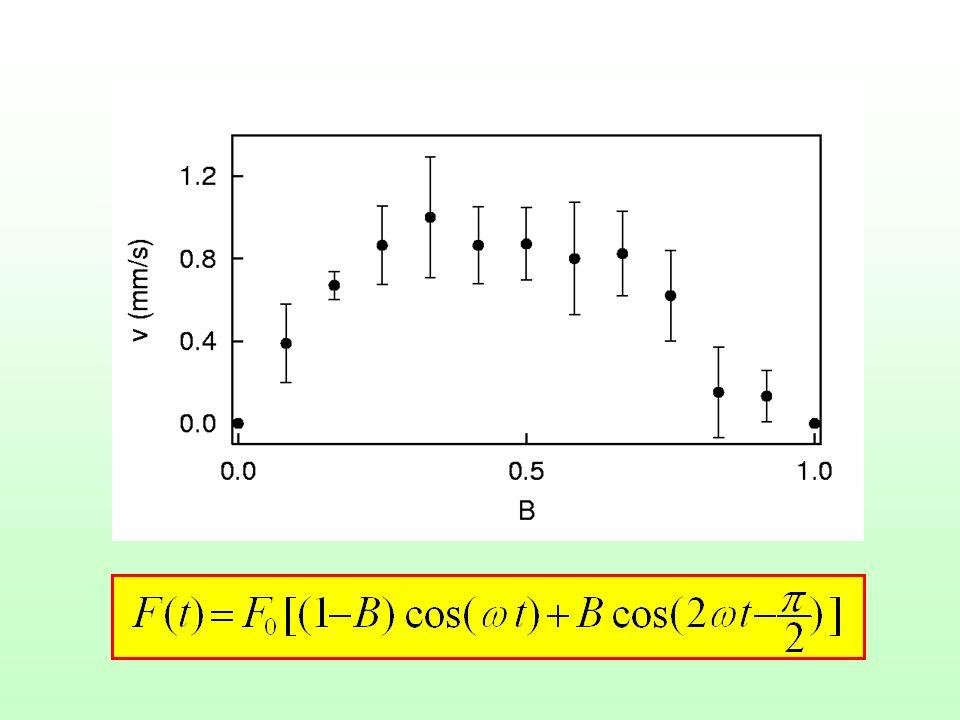 P+P+ P-P- Mécanismes élémentaires de rectification Anharmonicité du potentiel Rectification due au mélange des ondes aux fréquence et 2 Variation spatiale du pompage optique