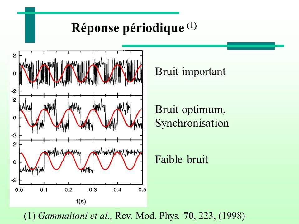 Réponse périodique (1) Bruit important Bruit optimum, Synchronisation Faible bruit (1) Gammaitoni et al., Rev. Mod. Phys. 70, 223, (1998)