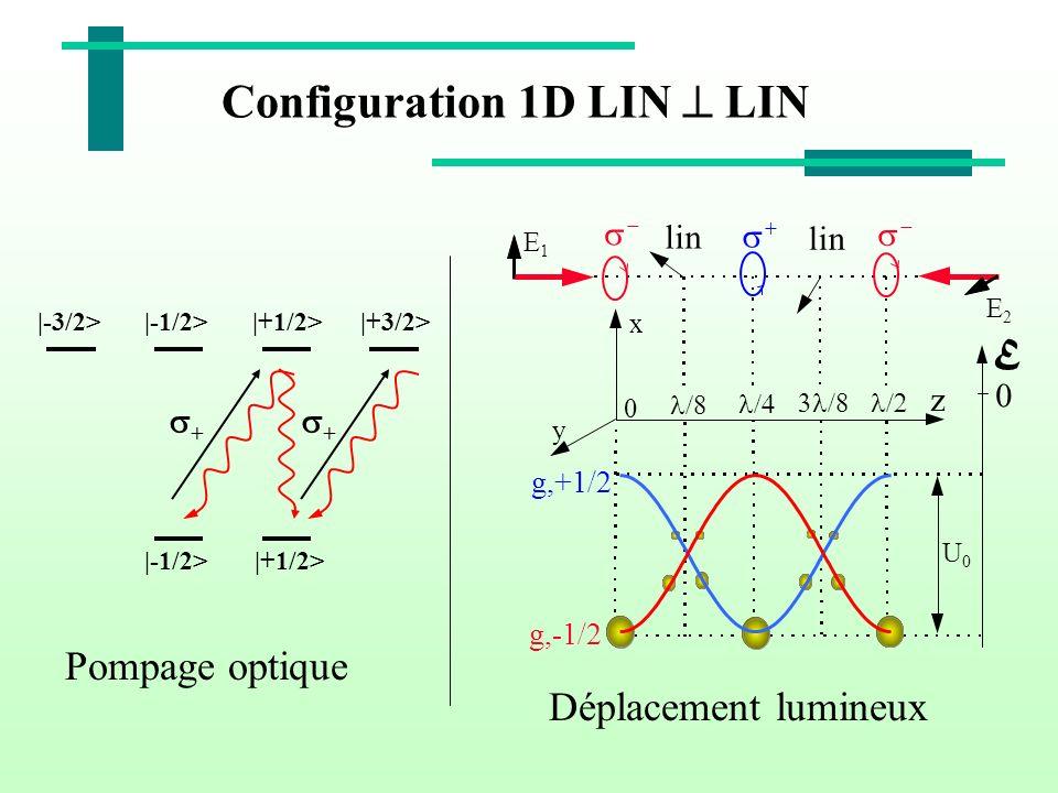Configuration 1D LIN LIN x y 0 z E 1 E 2 E 0 U 0 g,-1/2 g,+1/2 lin + + |-3/2>|-1/2>|+3/2>|+1/2> |-1/2> Pompage optique Déplacement lumineux