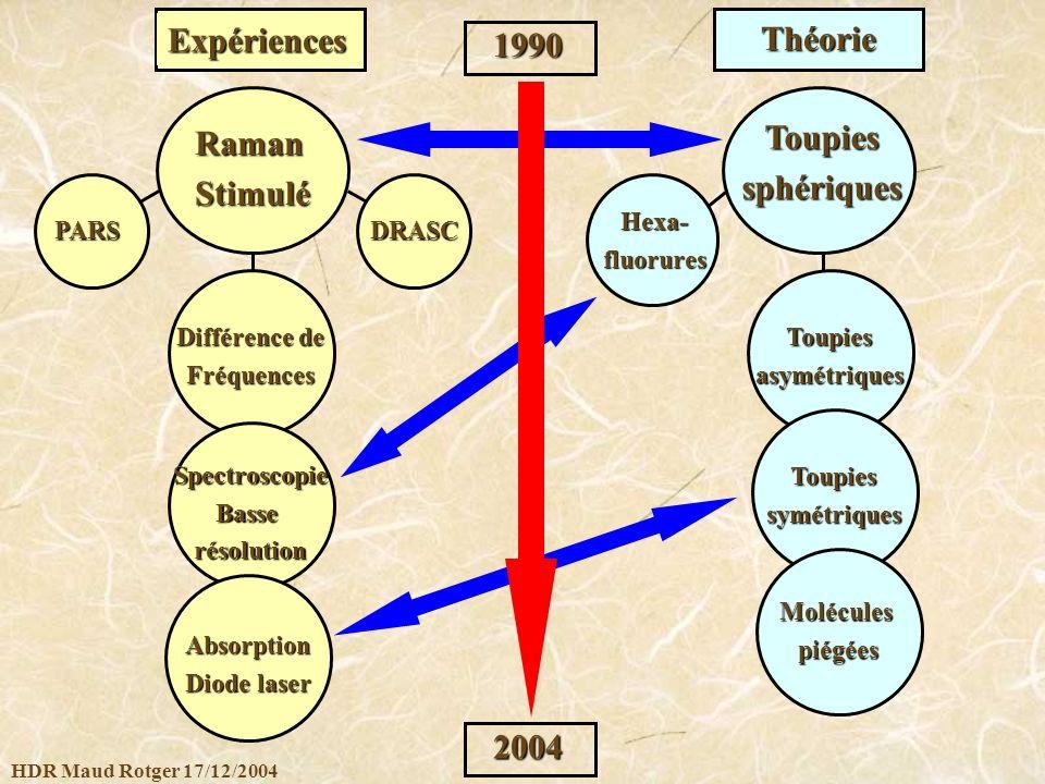 HDR Maud Rotger 17/12/2004 Expériences Théorie 1990 2004 RamanStimulé DRASC Différence de Fréquences SpectroscopieBasserésolution Absorption Diode las