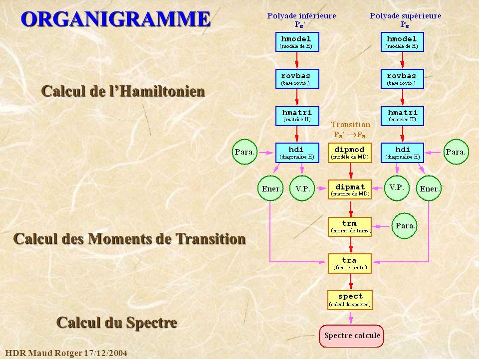 HDR Maud Rotger 17/12/2004 ORGANIGRAMME Calcul de lHamiltonien Calcul des Moments de Transition Calcul du Spectre