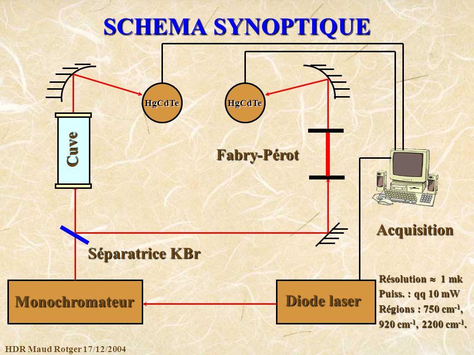 HDR Maud Rotger 17/12/2004 SCHEMA SYNOPTIQUE Diode laser Monochromateur Cuve Acquisition Fabry-Pérot Séparatrice KBr HgCdTeHgCdTe Résolution 1 mk Puis