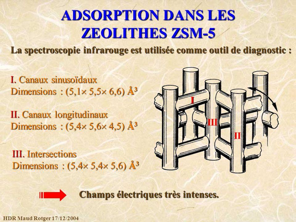 HDR Maud Rotger 17/12/2004 ADSORPTION DANS LES ZEOLITHES ZSM-5 II. Canaux longitudinaux Dimensions : (5,4 5,6 4,5) Å 3 La spectroscopie infrarouge est