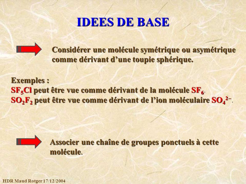 HDR Maud Rotger 17/12/2004 CHAINES DE GROUPES Groupe des rotations dans lespace : O(3) Groupeintermédiaire Groupe de la molécule Orientation directe