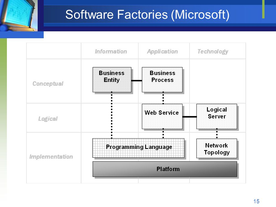 15 Software Factories (Microsoft)