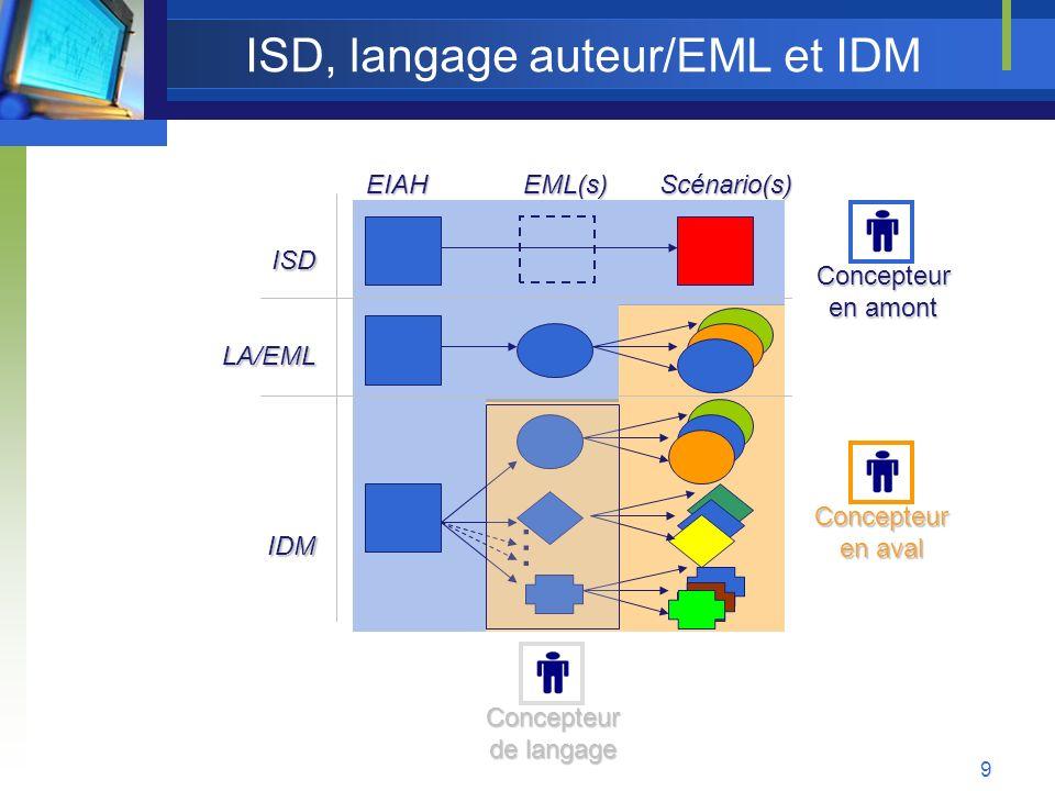 10 La solution IDM pour les EIAH Langages fédérateurs Langages sur mesure (ex.