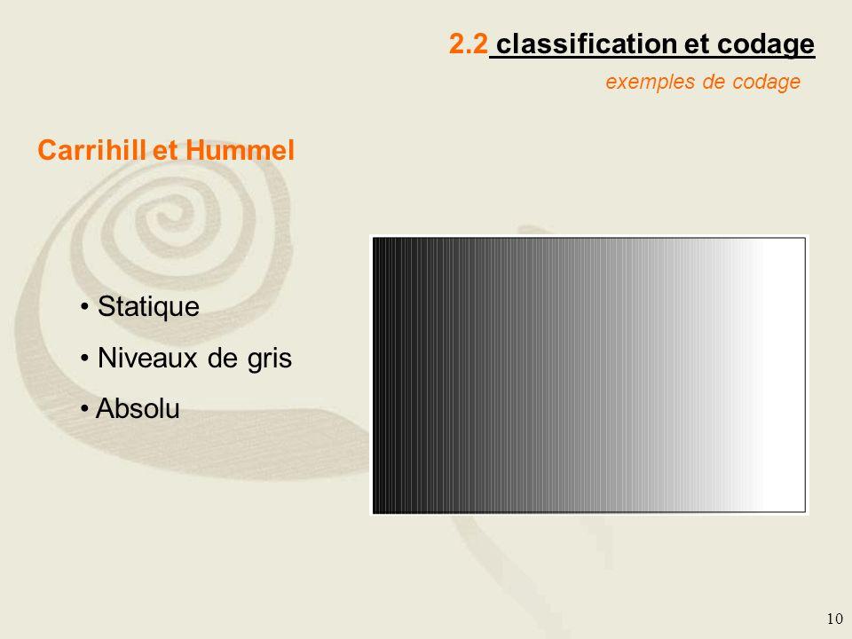 10 2.2 classification et codage exemples de codage Carrihill et Hummel Statique Niveaux de gris Absolu