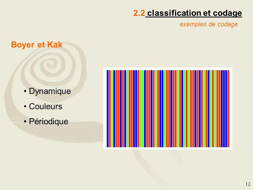12 2.2 classification et codage exemples de codage Boyer et Kak Dynamique Couleurs Périodique