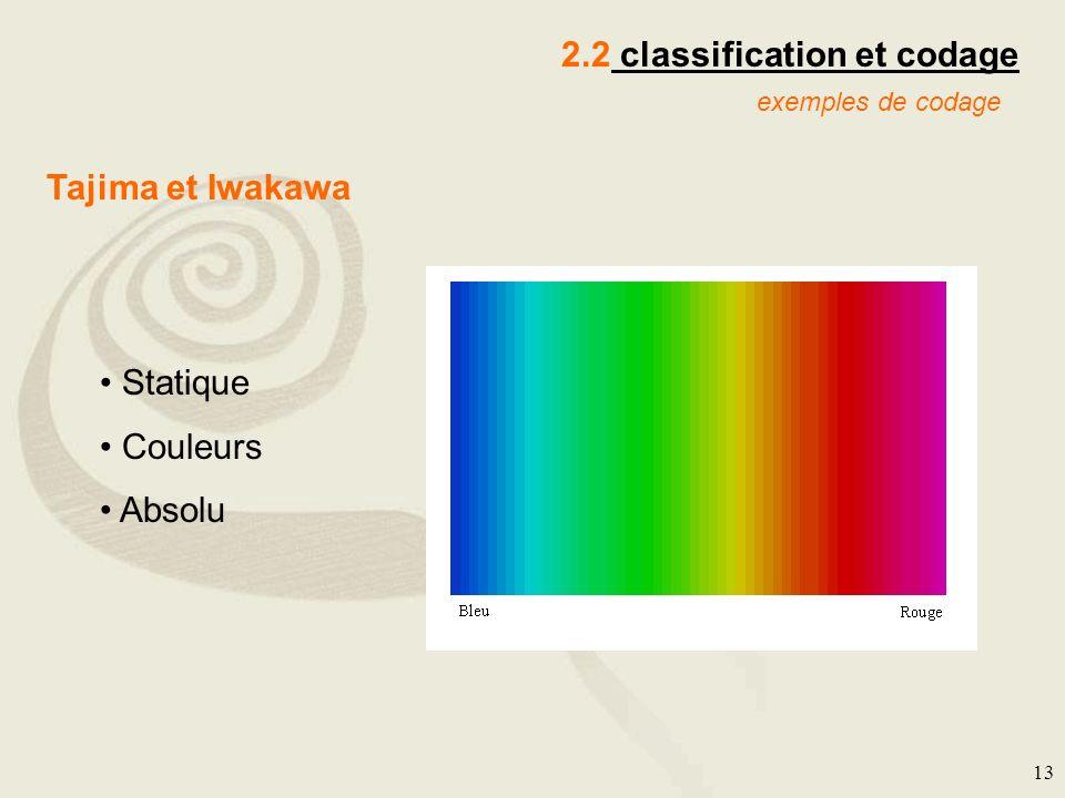 13 2.2 classification et codage exemples de codage Tajima et Iwakawa Statique Couleurs Absolu