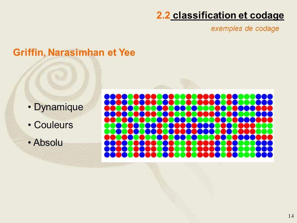 14 2.2 classification et codage exemples de codage Griffin, Narasimhan et Yee Dynamique Couleurs Absolu