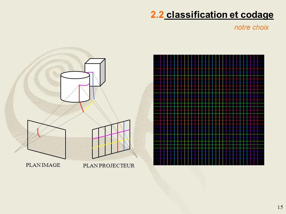 15 2.2 classification et codage notre choix PLAN IMAGE PLAN PROJECTEUR