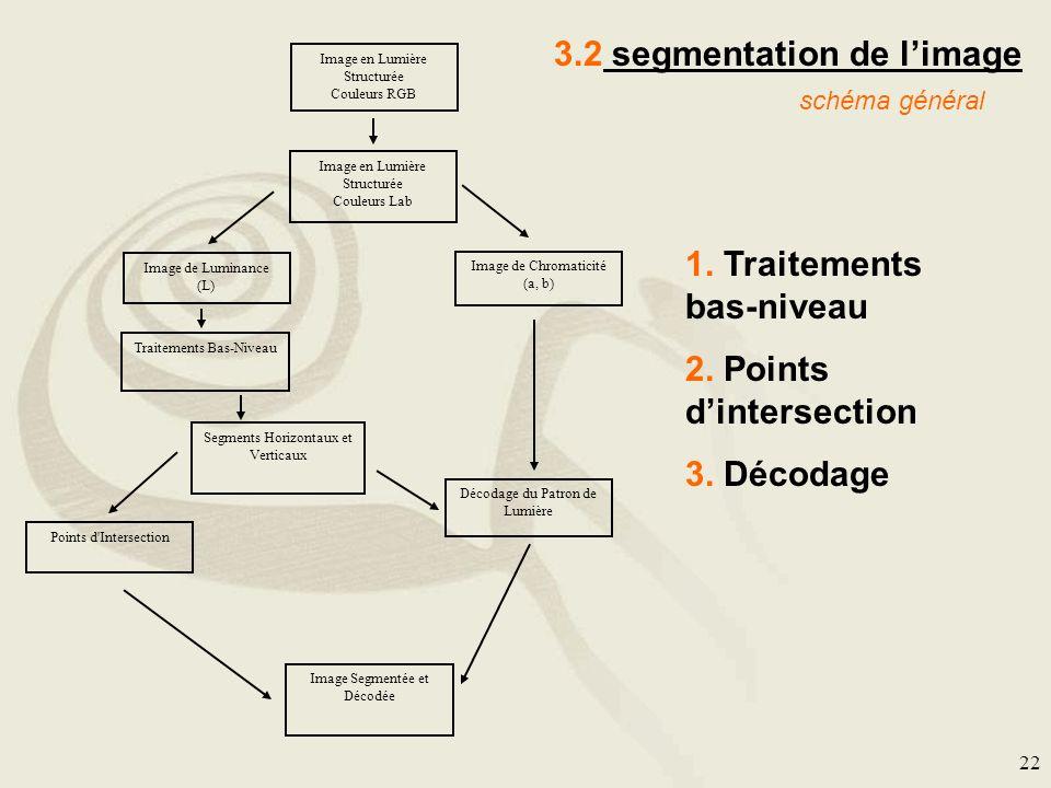 22 3.2 segmentation de limage Image en Lumière Structurée Couleurs RGB Image en Lumière Structurée Couleurs Lab Image de Luminance (L) Image de Chroma