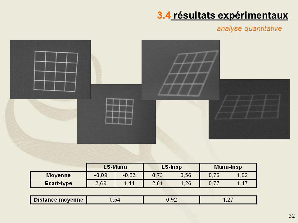 32 3.4 résultats expérimentaux analyse quantitative