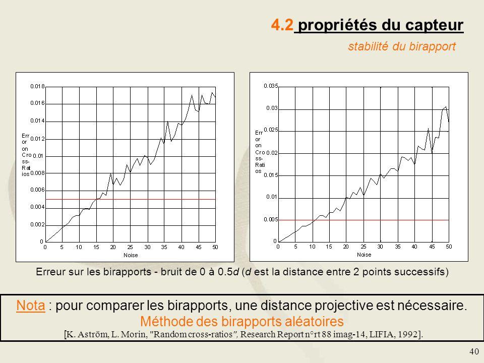 40 4.2 propriétés du capteur stabilité du birapport Erreur sur les birapports - bruit de 0 à 0.5d (d est la distance entre 2 points successifs) Nota :