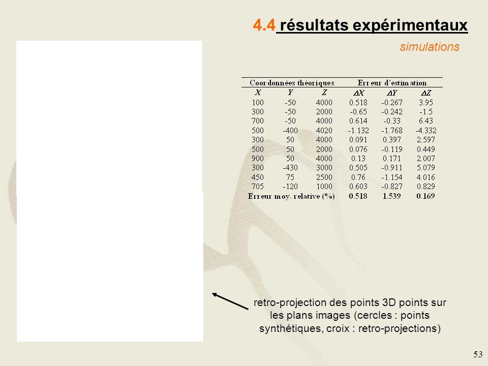 53 4.4 résultats expérimentaux simulations retro-projection des points 3D points sur les plans images (cercles : points synthétiques, croix : retro-pr