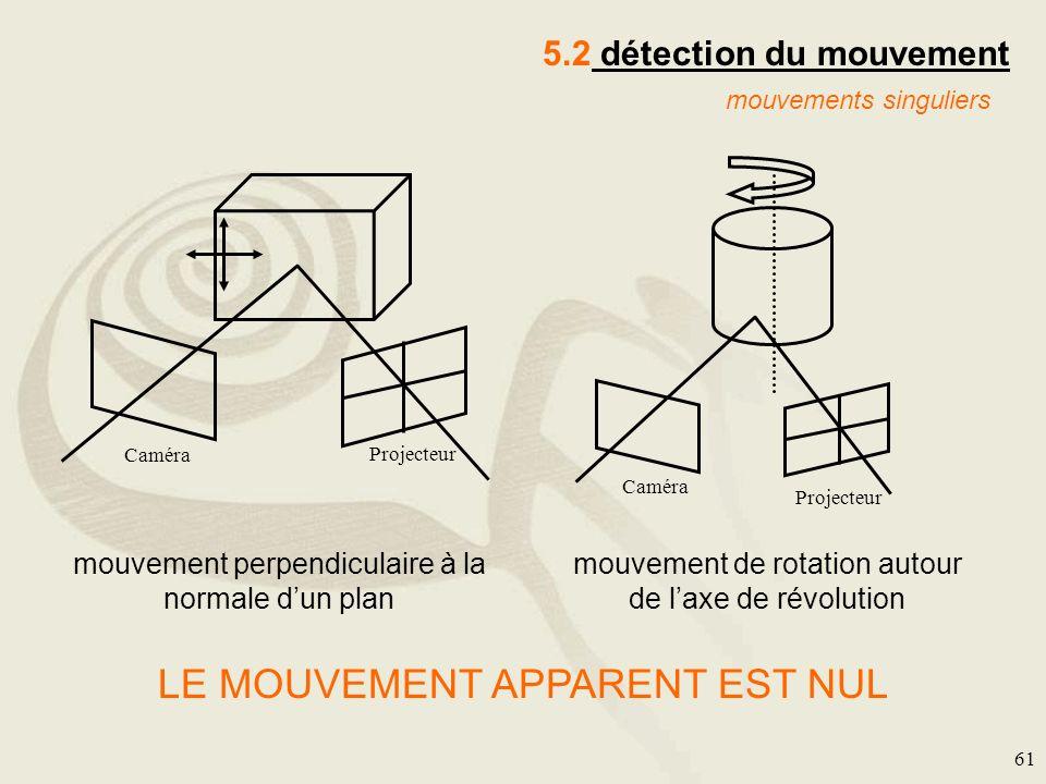 61 mouvements singuliers Projecteur Caméra Projecteur Caméra mouvement perpendiculaire à la normale dun plan mouvement de rotation autour de laxe de r