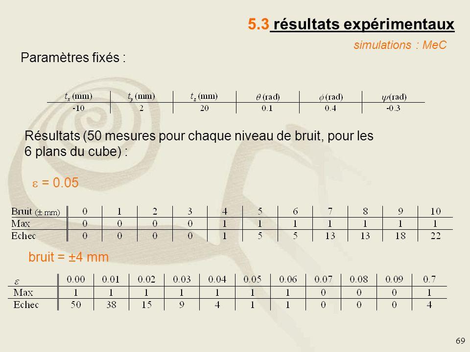 69 5.3 résultats expérimentaux simulations : MeC = 0.05 Paramètres fixés : Résultats (50 mesures pour chaque niveau de bruit, pour les 6 plans du cube
