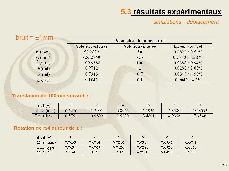 70 5.3 résultats expérimentaux simulations : déplacement bruit = 1mm Translation de 100mm suivant z : Rotation de /4 autour de z :
