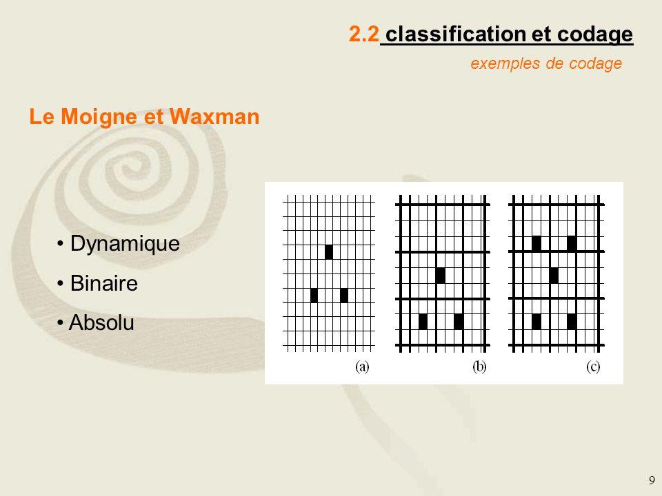 9 2.2 classification et codage exemples de codage Le Moigne et Waxman Dynamique Binaire Absolu