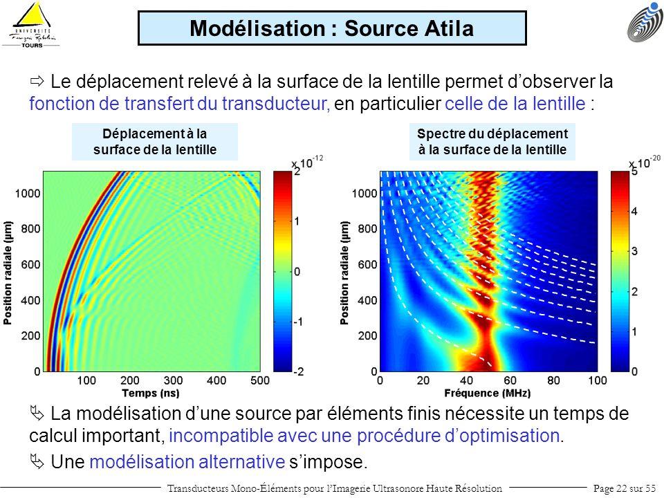 Transducteurs Mono-Éléments pour lImagerie Ultrasonore Haute RésolutionPage 22 sur 55 Le déplacement relevé à la surface de la lentille permet dobserv