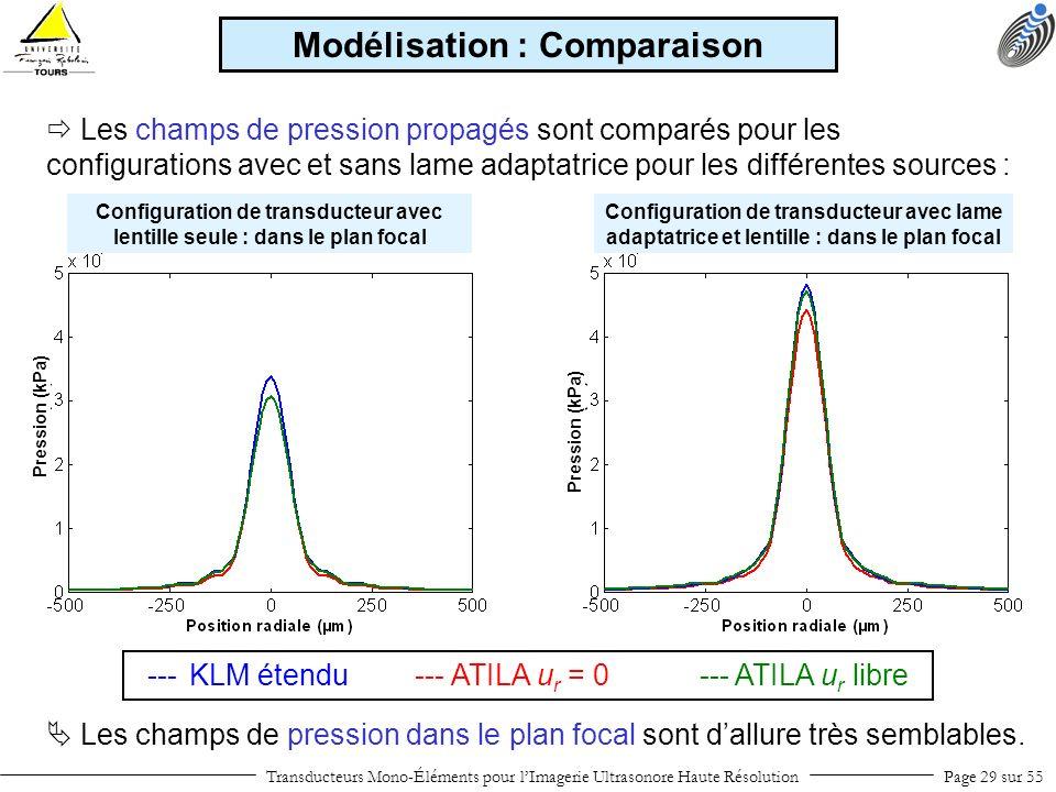 Transducteurs Mono-Éléments pour lImagerie Ultrasonore Haute RésolutionPage 29 sur 55 Les champs de pression propagés sont comparés pour les configura