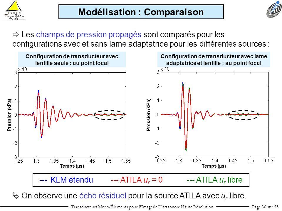 Temps (µs) Pression (kPa) Configuration de transducteur avec lentille seule : au point focal Configuration de transducteur avec lame adaptatrice et le