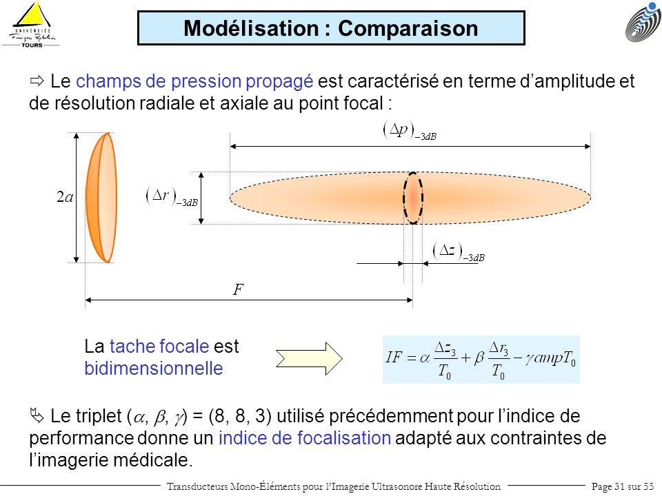 Transducteurs Mono-Éléments pour lImagerie Ultrasonore Haute RésolutionPage 31 sur 55 Le champs de pression propagé est caractérisé en terme damplitud