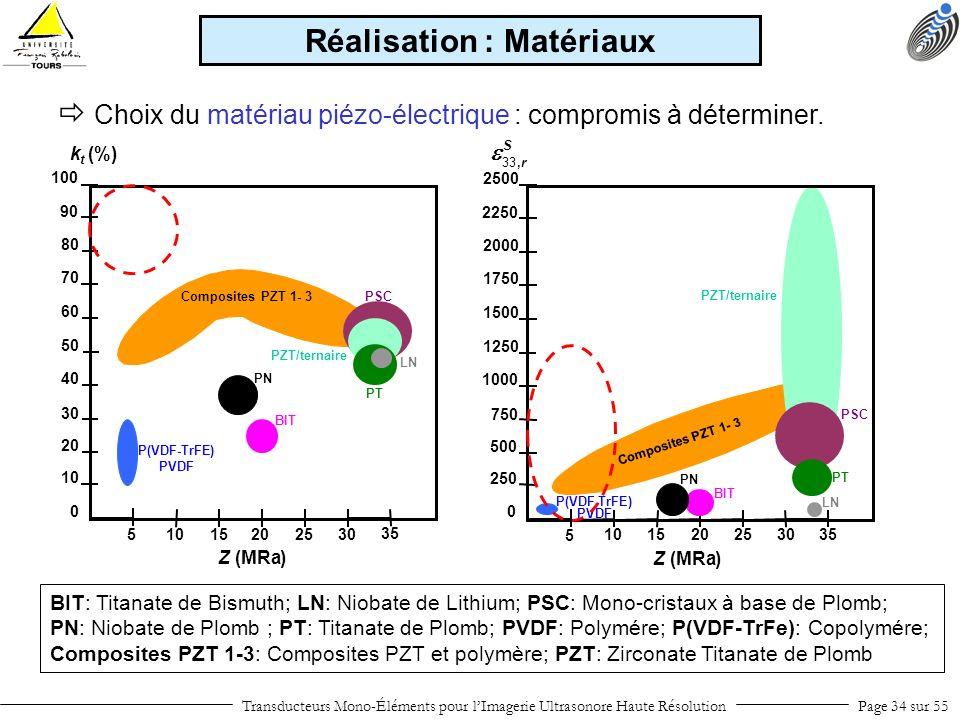 Transducteurs Mono-Éléments pour lImagerie Ultrasonore Haute RésolutionPage 34 sur 55 Choix du matériau piézo-électrique : compromis à déterminer. Réa