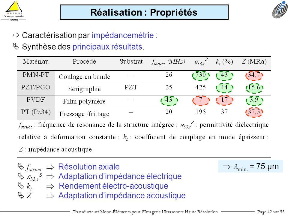 Transducteurs Mono-Éléments pour lImagerie Ultrasonore Haute RésolutionPage 42 sur 55 Caractérisation par impédancemétrie : f struct Résolution axiale