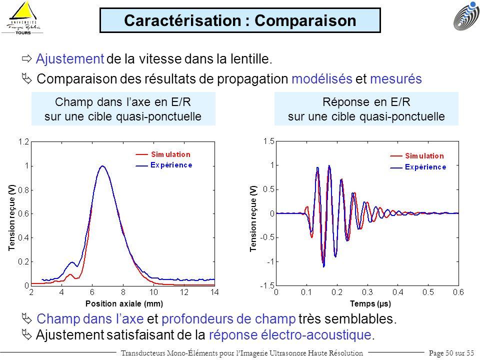 Transducteurs Mono-Éléments pour lImagerie Ultrasonore Haute RésolutionPage 50 sur 55 Comparaison des résultats de propagation modélisés et mesurés Ca