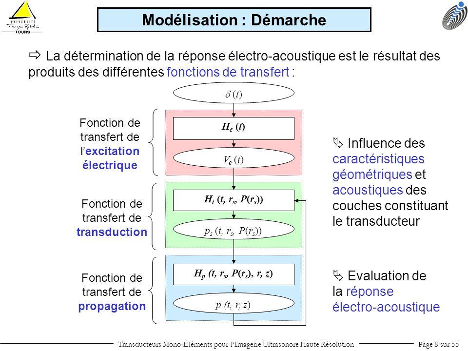 Champ de pression dans l axe Propagation de la source ATILA avec la DHT et la FFT en 2Daxi : 900 µm Transducteurs Mono-Éléments pour lImagerie Ultrasonore Haute RésolutionPage 19 sur 55 Modélisation : Propagation DHT+FFT t r a