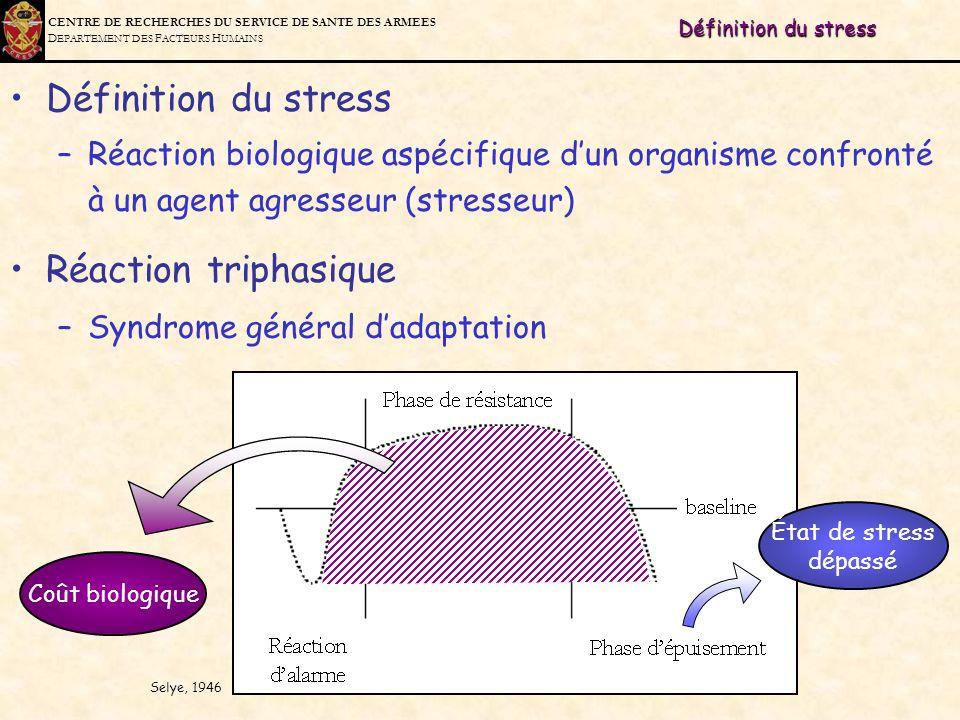 C ENTRE DE R ECHERCHES DU S ERVICE DE S ANTE DES A RMEES D EPARTEMENT DES F ACTEURS H UMAINS Définition du stress –Réaction biologique aspécifique dun